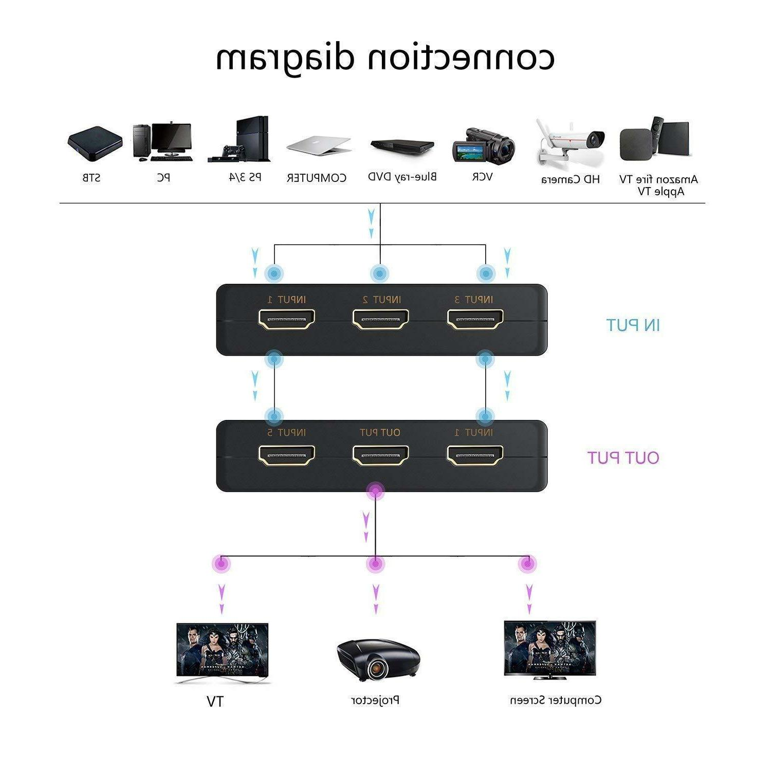 HDMI Switch HDCP 5/1out Switcher DEAD